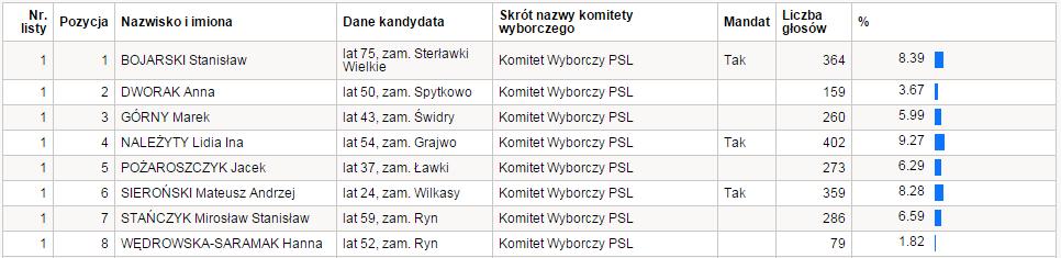 pkw_psl_powiat_okr2