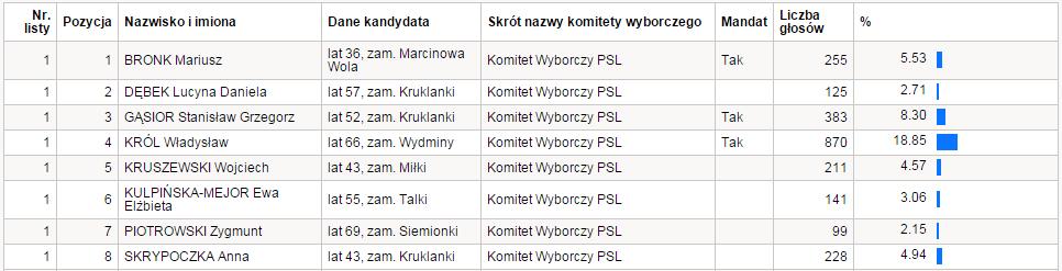pkw_psl_powiat_okr3